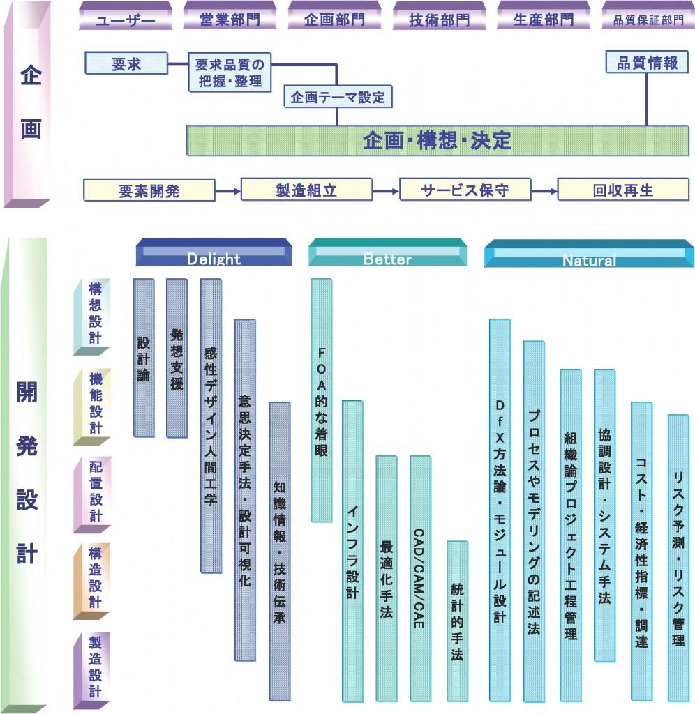 設計ロードマップ3